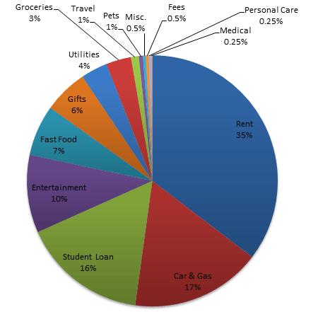 dec2013spending