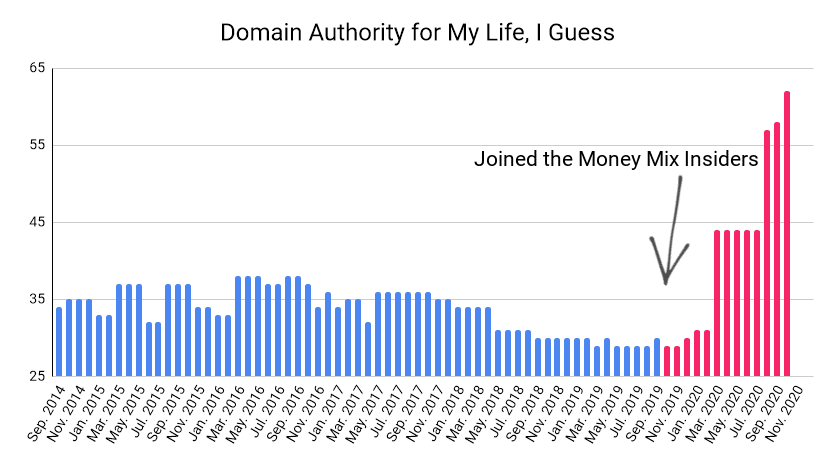 Graph showing domain authority for My Life, I Guess showing growth from 34 to 63 between September 2014 and October 2020